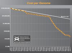 GenomeCost-chart